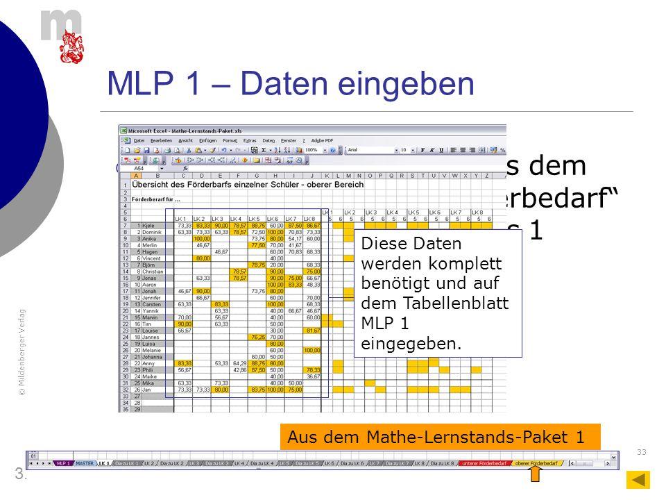"""MLP 1 – Daten eingeben Es werden alle Angaben aus dem Tabellenblatt """"oberer Förderbedarf des Mathelernstands-Pakets 1 benötigt."""