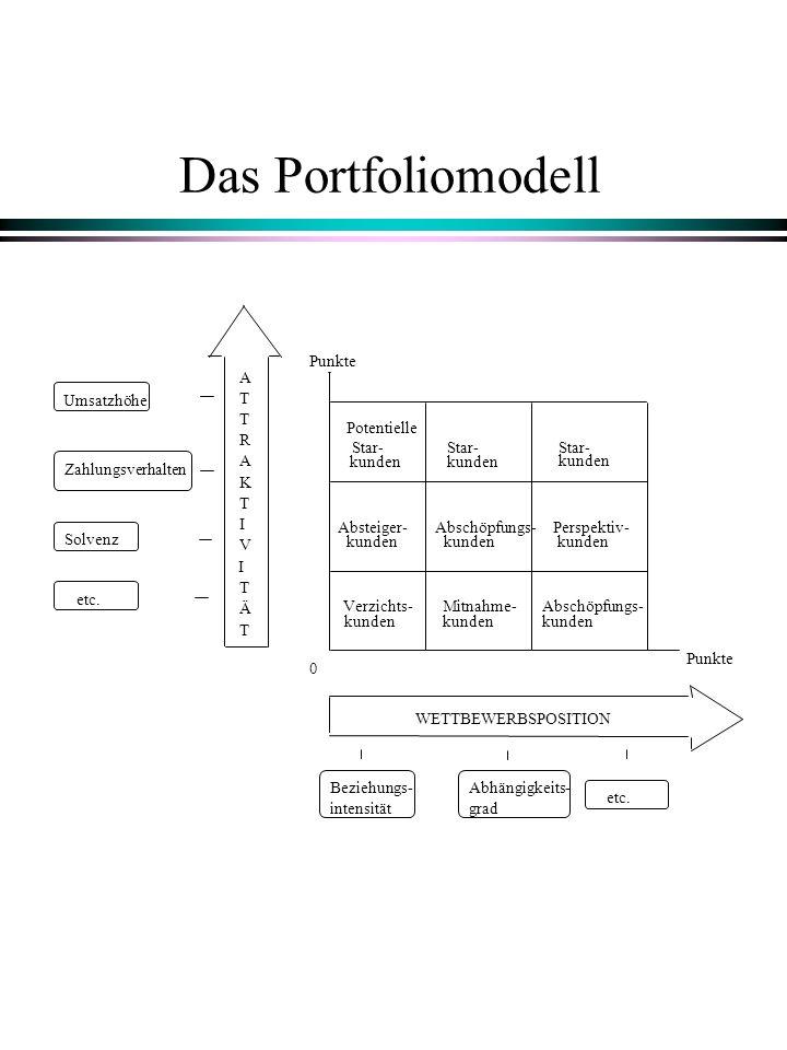 Das Portfoliomodell Punkte A Umsatzhöhe T T Potentielle R Star- Star-