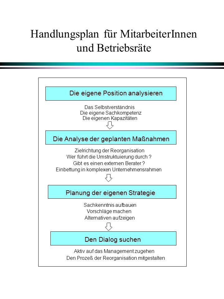 Handlungsplan für MitarbeiterInnen und Betriebsräte