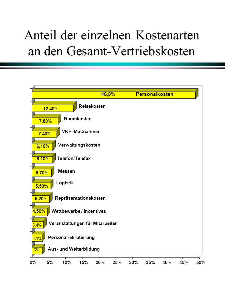 Anteil der einzelnen Kostenarten an den Gesamt-Vertriebskosten