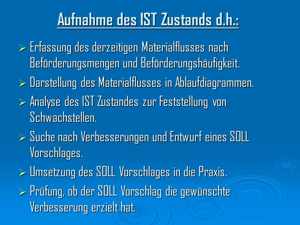 Aufnahme des IST Zustands d.h.: