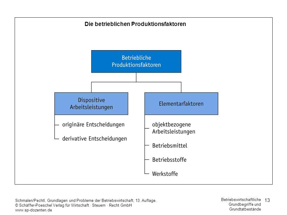 Die betrieblichen Produktionsfaktoren
