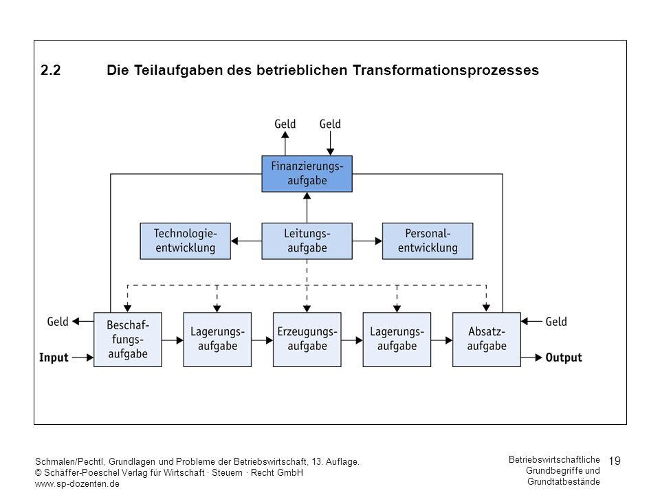 2.2 Die Teilaufgaben des betrieblichen Transformationsprozesses