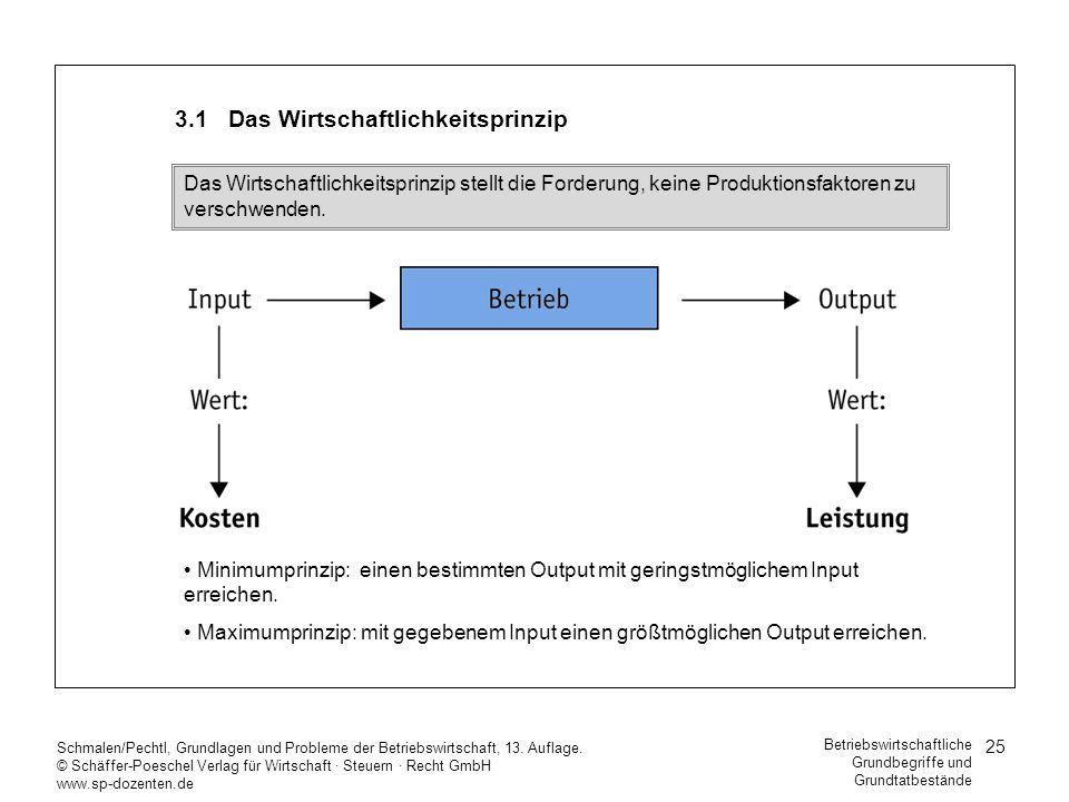 3.1 Das Wirtschaftlichkeitsprinzip