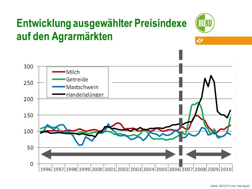 Entwicklung ausgewählter Preisindexe auf den Agrarmärkten