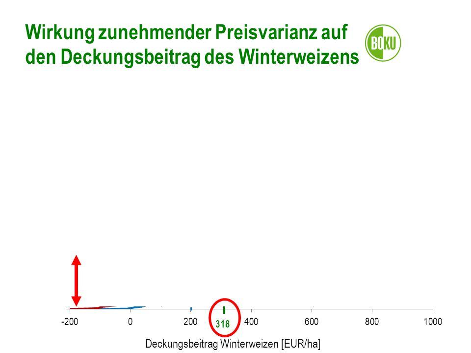 Wirkung zunehmender Preisvarianz auf den Deckungsbeitrag des Winterweizens