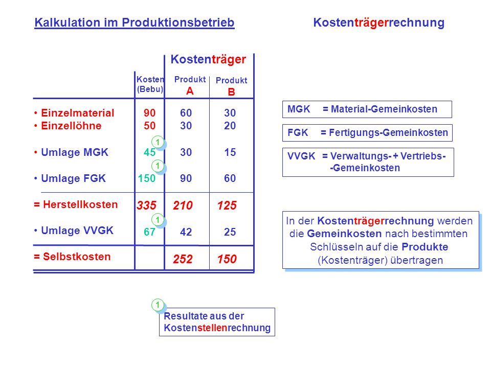Kalkulation im Produktionsbetrieb Kostenträgerrechnung