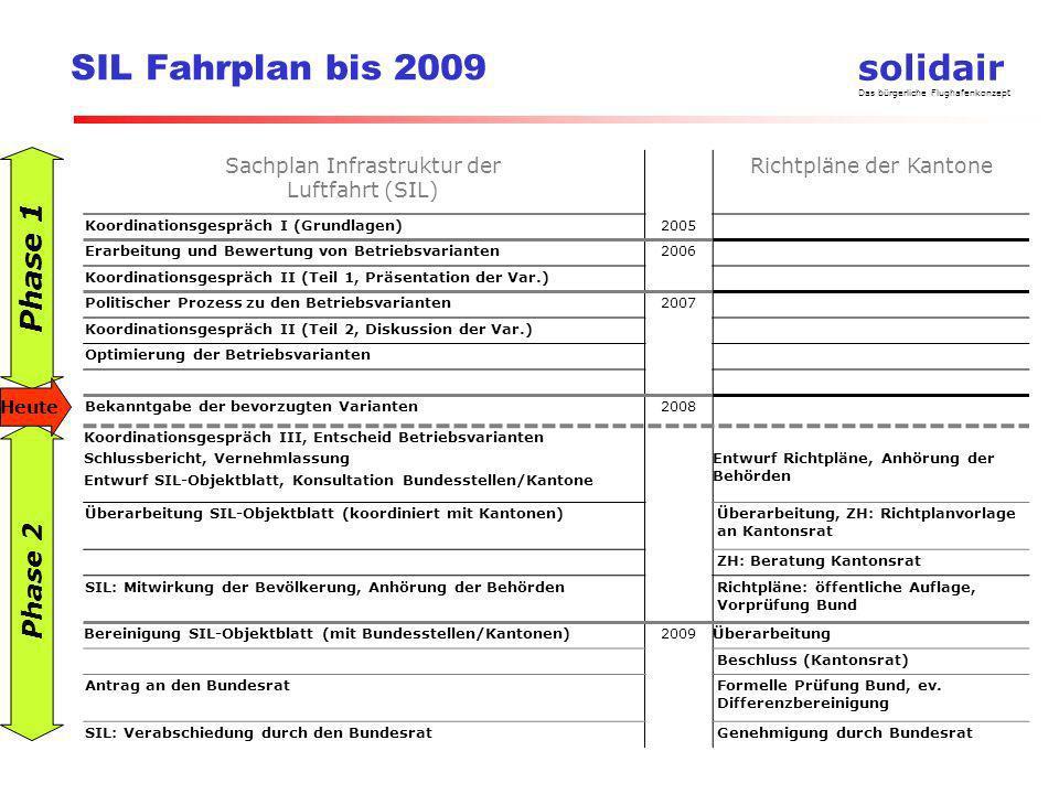 SIL Fahrplan bis 2009 Phase 1 Phase 2