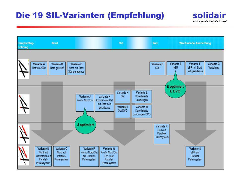 Die 19 SIL-Varianten (Empfehlung)