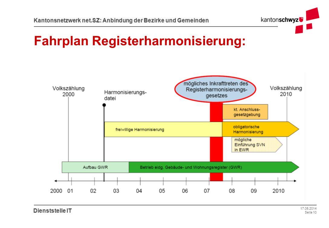 Fahrplan Registerharmonisierung: