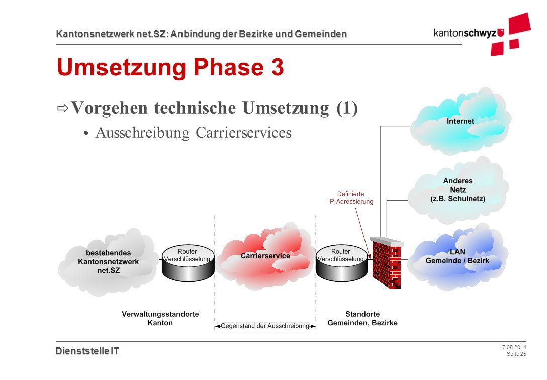 Umsetzung Phase 3 Vorgehen technische Umsetzung (1)