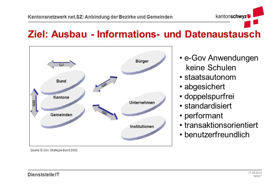 Ziel: Ausbau - Informations- und Datenaustausch