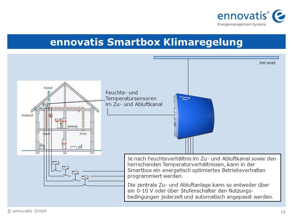 ennovatis Smartbox Klimaregelung