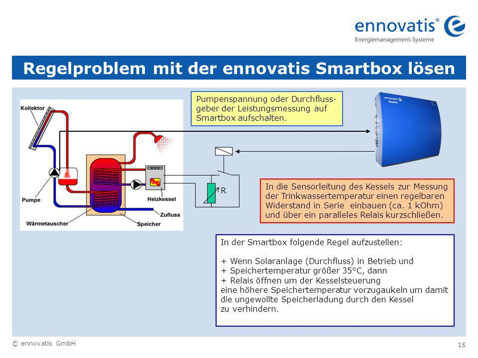 Regelproblem mit der ennovatis Smartbox lösen