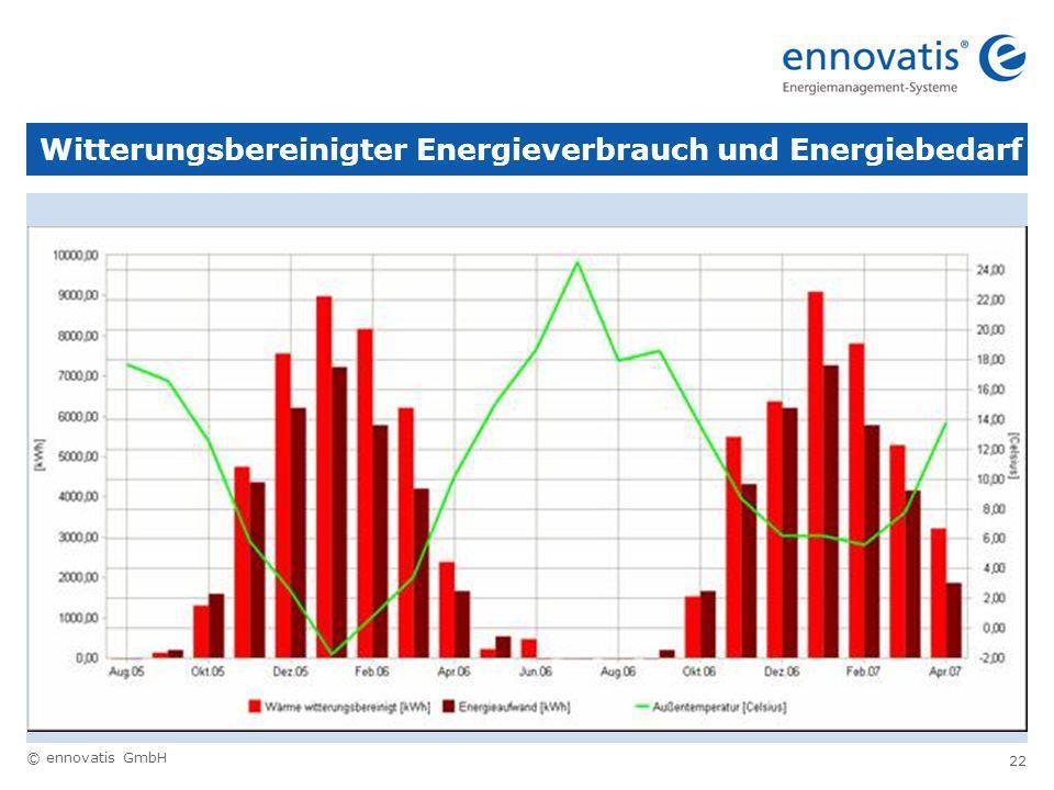 Witterungsbereinigter Energieverbrauch und Energiebedarf