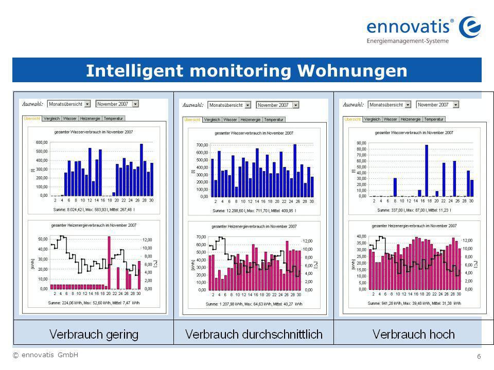 Intelligent monitoring Wohnungen