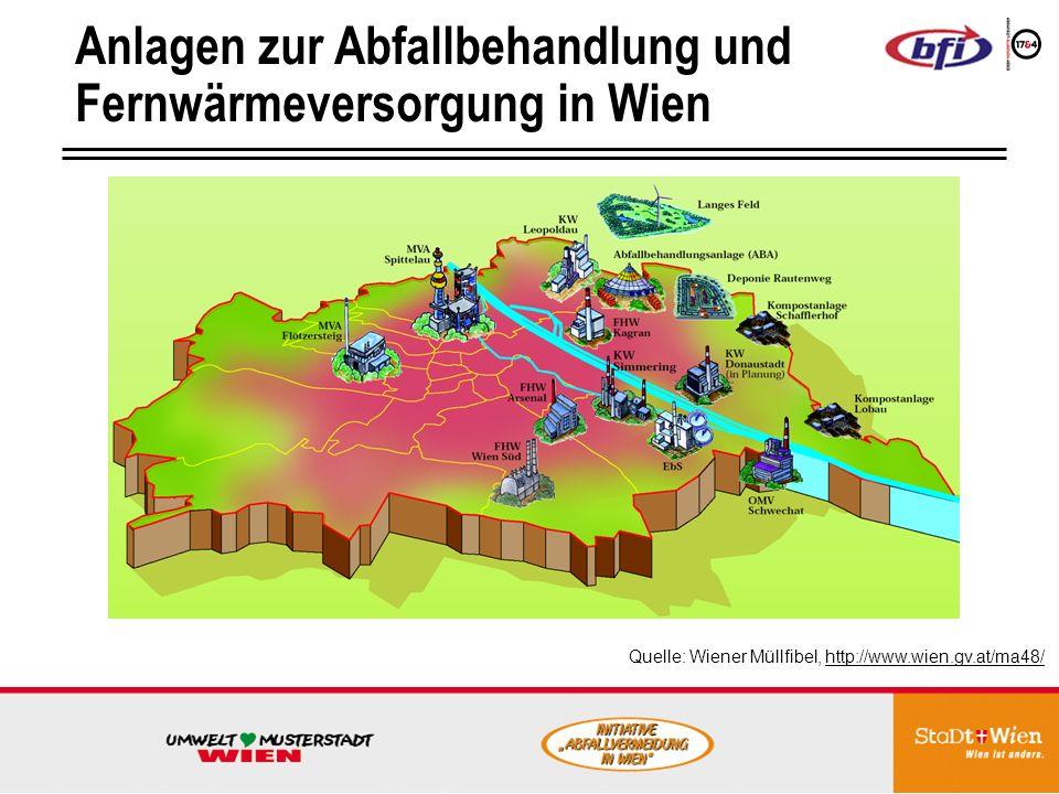 Anlagen zur Abfallbehandlung und Fernwärmeversorgung in Wien