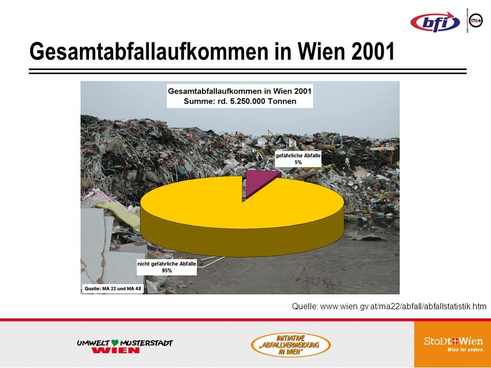 Gesamtabfallaufkommen in Wien 2001