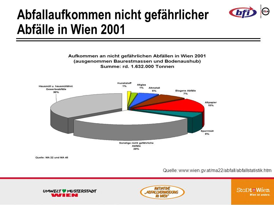 Abfallaufkommen nicht gefährlicher Abfälle in Wien 2001