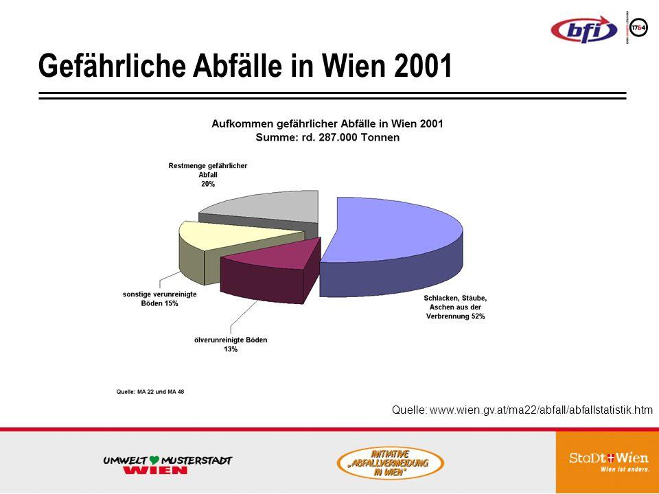Gefährliche Abfälle in Wien 2001
