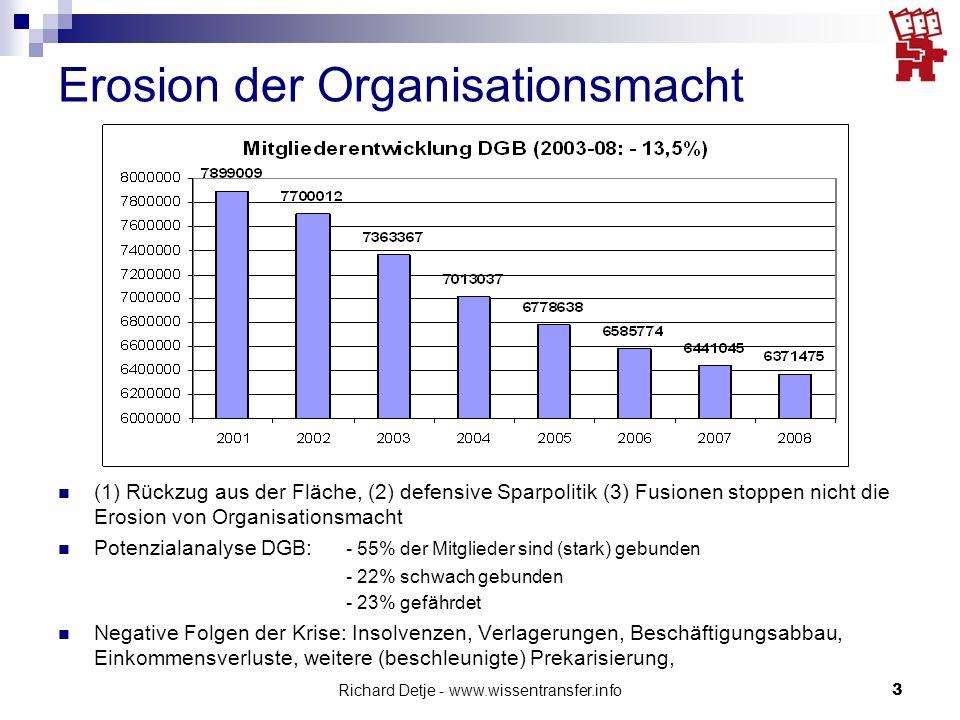 Erosion der Organisationsmacht