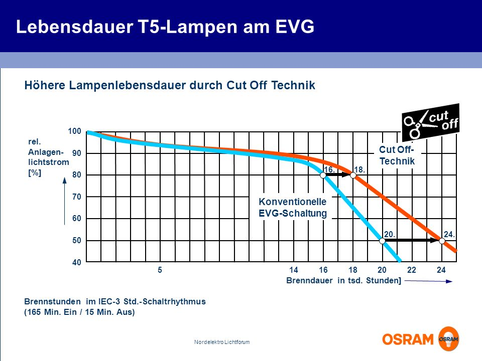 Lebensdauer T5-Lampen am EVG