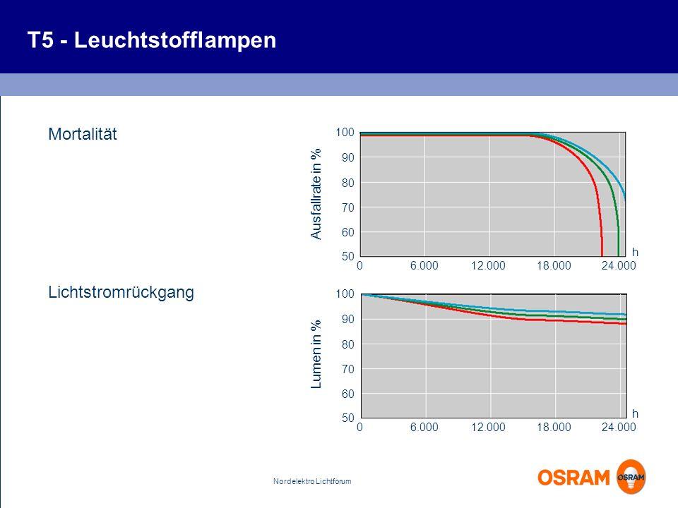 T5 - Leuchtstofflampen Mortalität Lichtstromrückgang Ausfallrate in %
