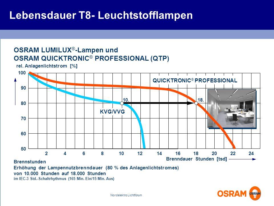 Lebensdauer T8- Leuchtstofflampen