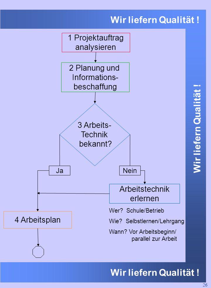 1 Projektauftrag analysieren