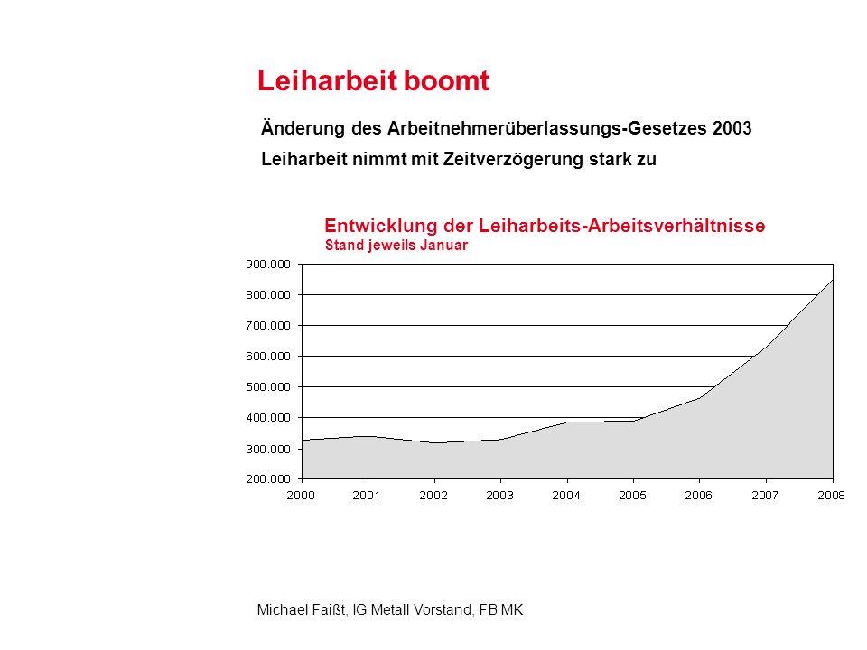 Leiharbeit boomt Änderung des Arbeitnehmerüberlassungs-Gesetzes 2003. Leiharbeit nimmt mit Zeitverzögerung stark zu.