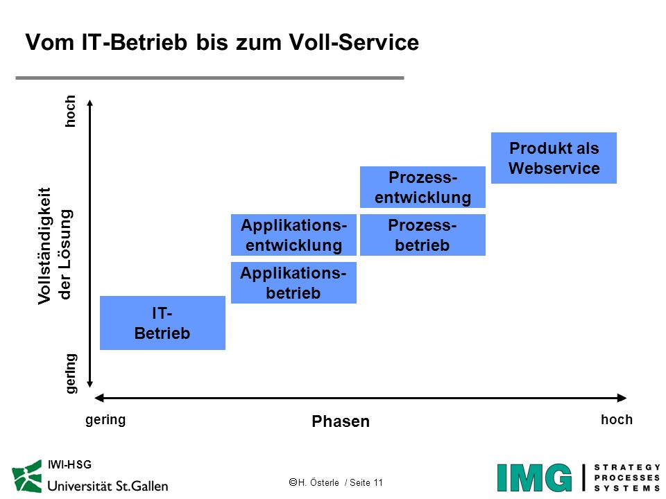 Vom IT-Betrieb bis zum Voll-Service