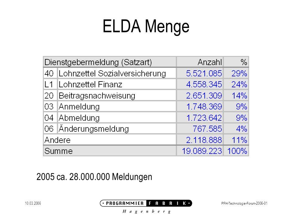 ELDA Menge 2005 ca. 28.000.000 Meldungen 10.03.2006