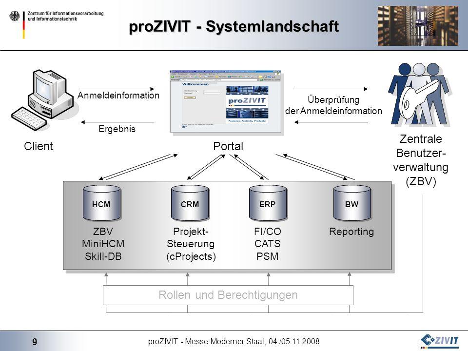 proZIVIT - Systemlandschaft