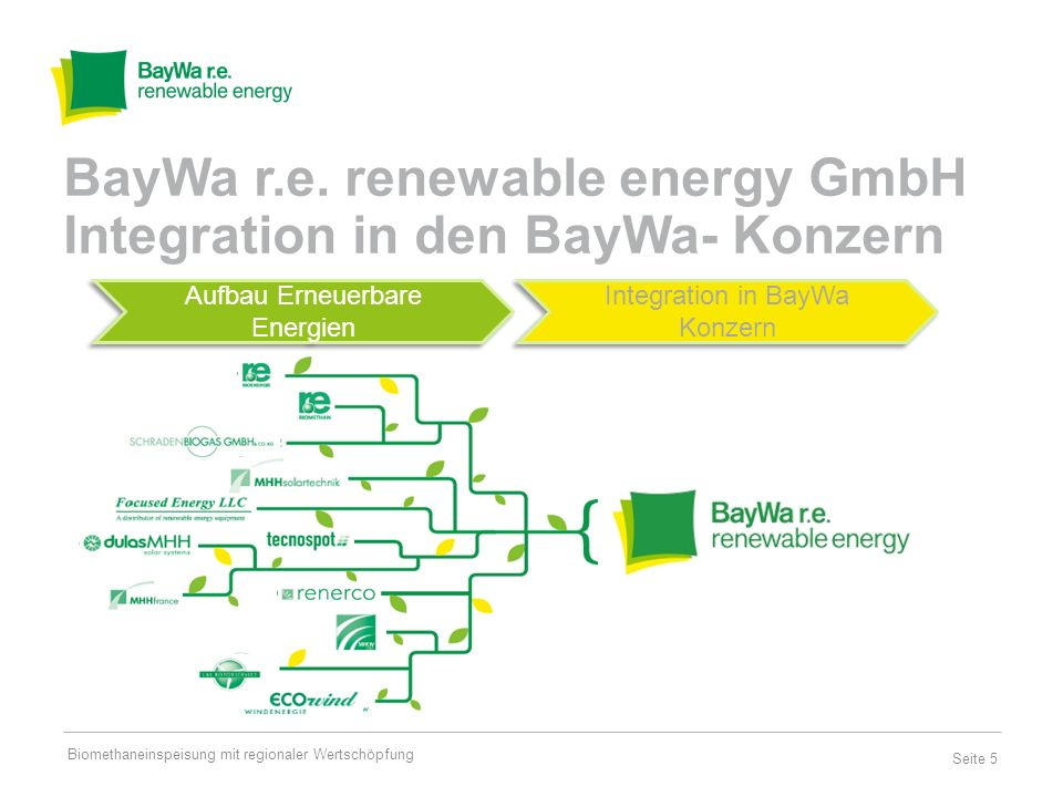 BayWa r.e. renewable energy GmbH Integration in den BayWa- Konzern