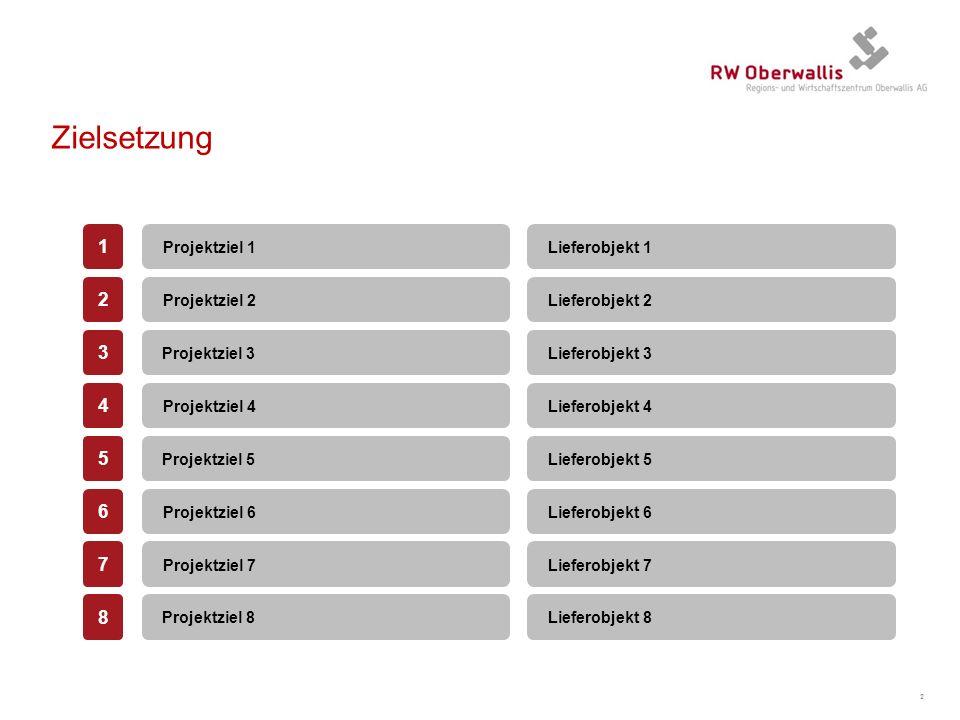 Zielsetzung 1 2 3 4 5 6 7 8 Projektziel 1 Lieferobjekt 1 Projektziel 2