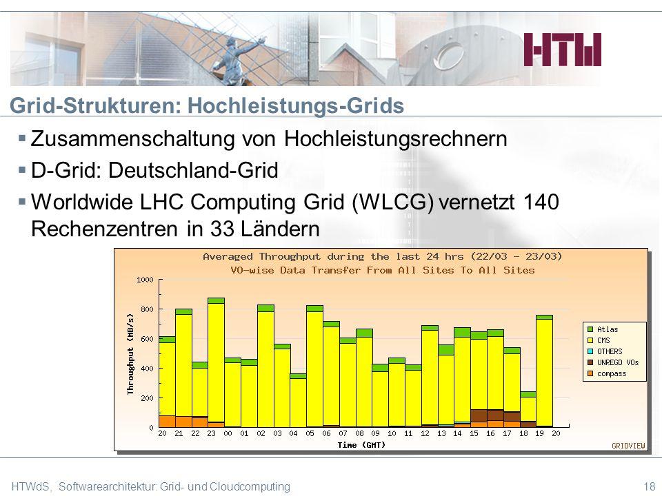 Grid-Strukturen: Hochleistungs-Grids