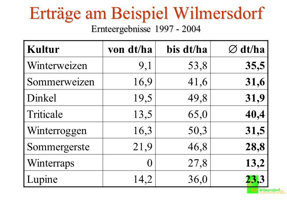 Erträge am Beispiel Wilmersdorf Ernteergebnisse 1997 - 2004