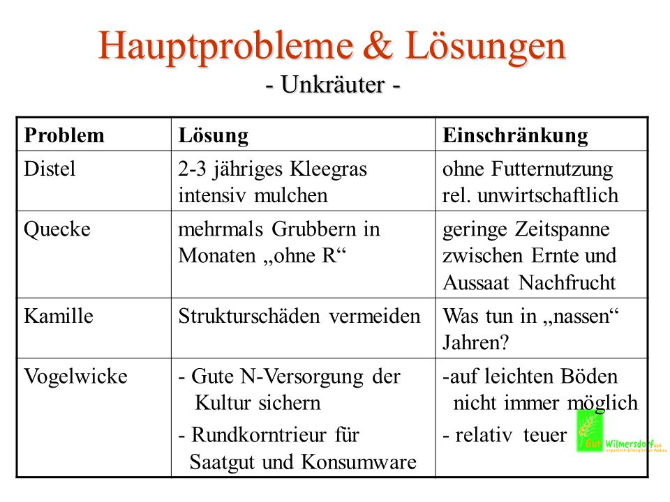 Hauptprobleme & Lösungen - Unkräuter -