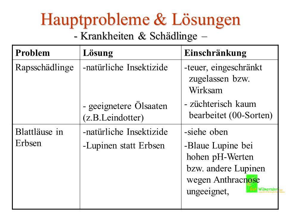 Hauptprobleme & Lösungen - Krankheiten & Schädlinge –