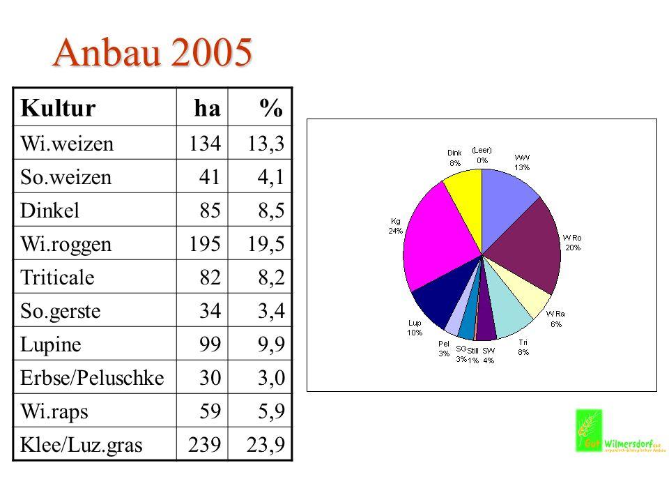 Anbau 2005 Kultur ha % Wi.weizen 134 13,3 So.weizen 41 4,1 Dinkel 85