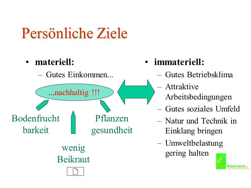 Persönliche Ziele materiell: immateriell: Bodenfruchtbarkeit