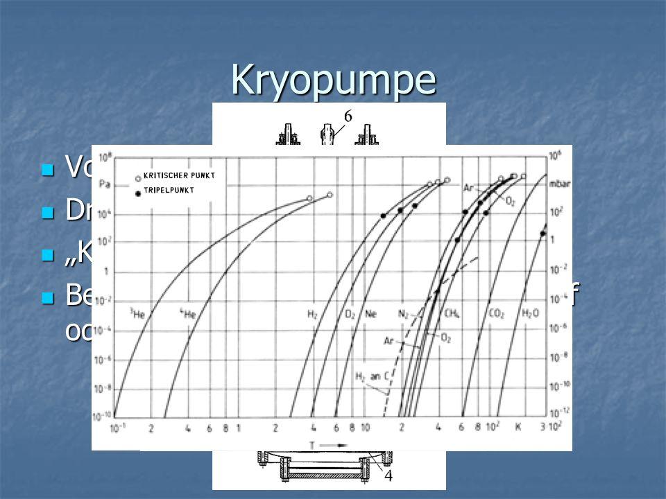 Kryopumpe Vorvakuum erforderlich Druckbereich: 10-4 - 10-11 mbar
