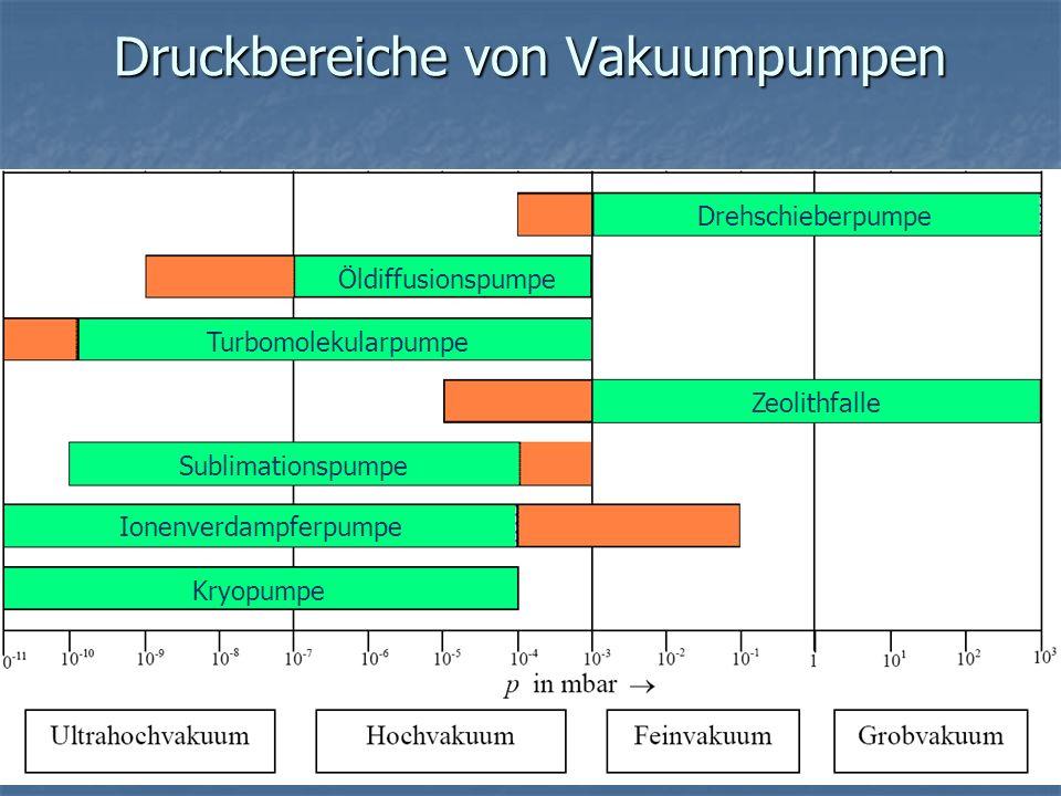 Druckbereiche von Vakuumpumpen