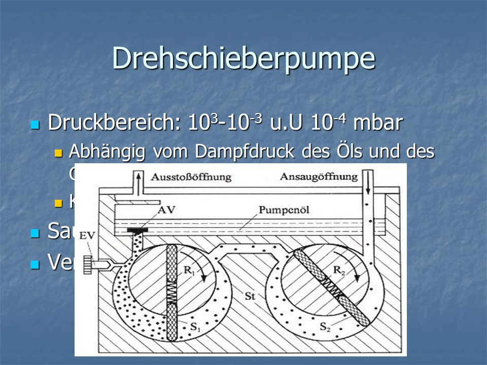 Drehschieberpumpe Druckbereich: 103-10-3 u.U 10-4 mbar