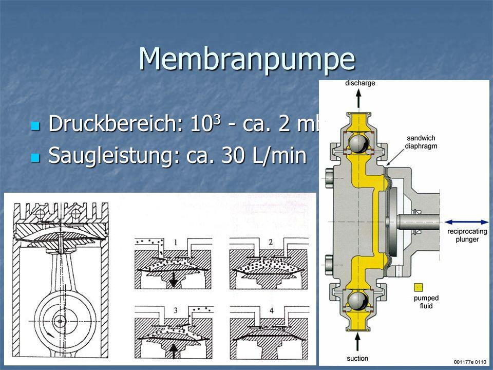 Membranpumpe Druckbereich: 103 - ca. 2 mbar Saugleistung: ca. 30 L/min