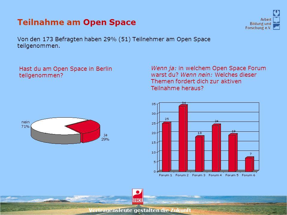 Teilnahme am Open Space