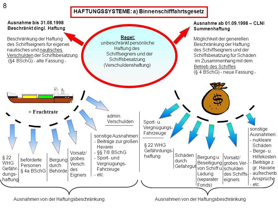 8 HAFTUNGSSYSTEME: a) Binnenschifffahrtsgesetz + Frachtrate