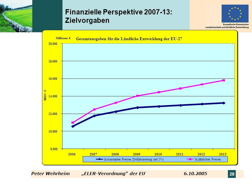 Finanzielle Perspektive 2007-13: Zielvorgaben