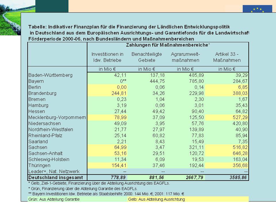 """Peter Wehrheim """"ELER-Verordnung der EU 6.10.2005"""