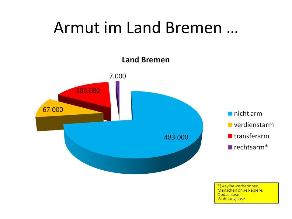 Armut im Land Bremen … *) AsylbewerberInnen, Menschen ohne Papiere, Obdachlose, Wohnungslose